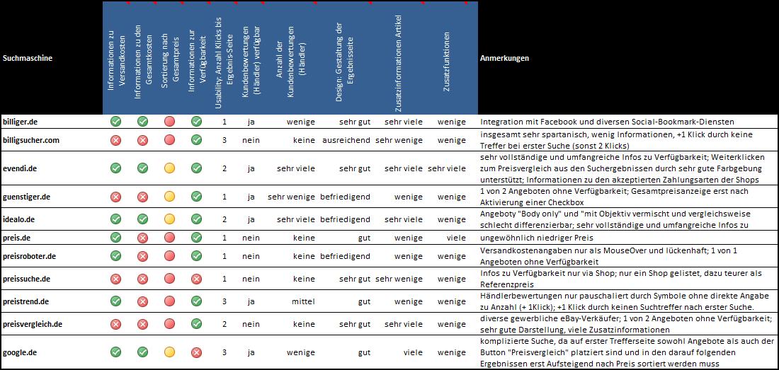 1_test_review_preissuchmaschinen_ergebnisse_1
