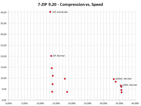 7-ZIP - Compression vs. Speed